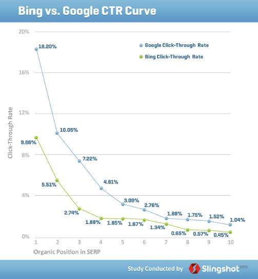 Slingshot Seo CTR Study 2011 - SlideShare