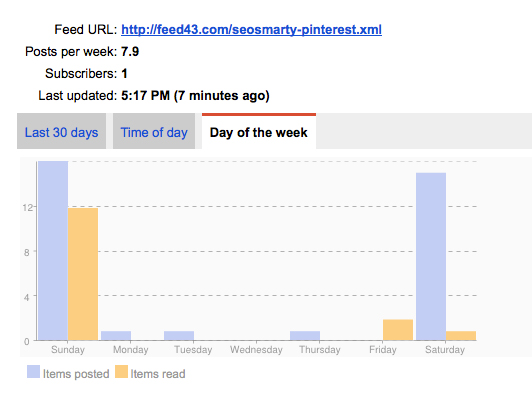 Pinterest tracking feed stats