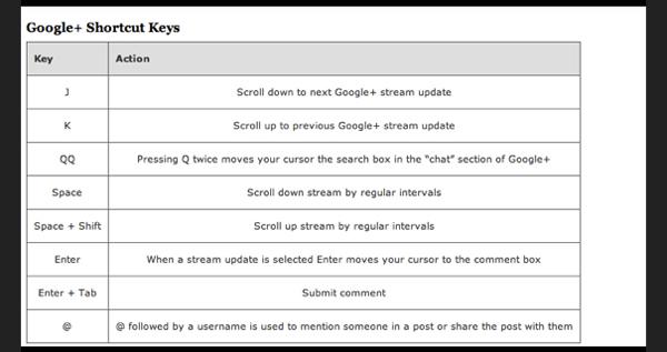 Google Plus Keyboard Shortcuts
