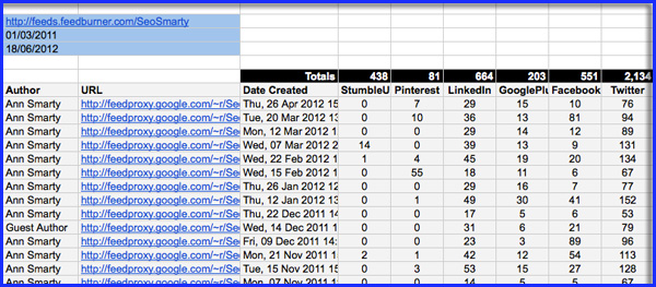 RSS Feed Social Share Counting Google Spreadsheet