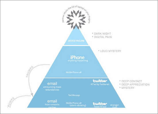 The Heirarchy of Digital Distraction