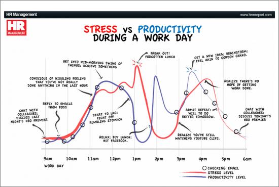 Stress VS Productivity