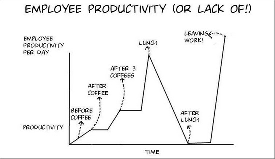 Employees Productivity (Or Lack Thereof)