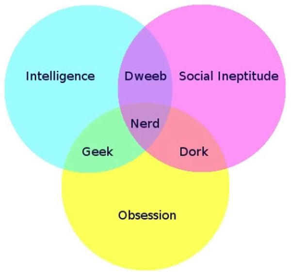 Geek VS Nerd VS Dweeb VS Dork