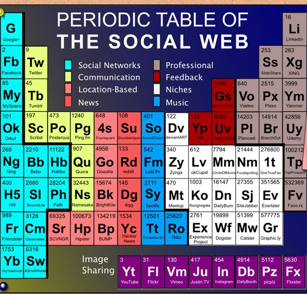 The Periodic Table Of The Social Web