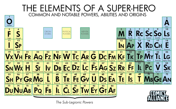 Periodic Table Of Super-Powers