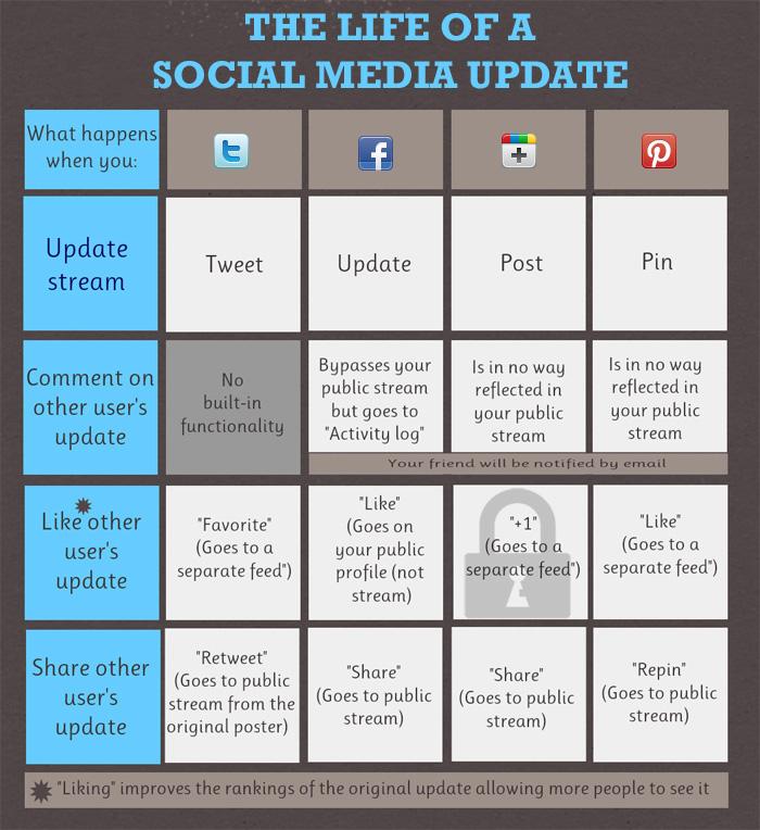 Life os a social media update