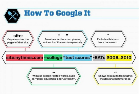 How to Google It