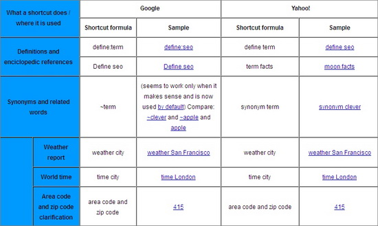 Google and Yahoo Search Shortcuts
