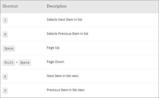 Google Reader Shortcuts 1