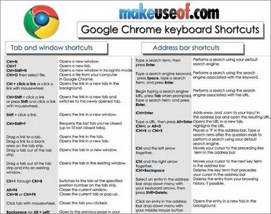 Google Chrome Shortcuts