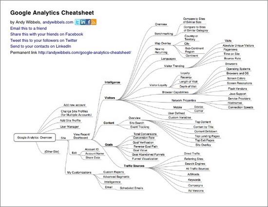 Google Analytics Cheatsheet 1