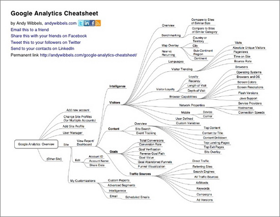 Google Analytics Cheatsheet 1