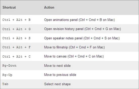 Google Presentations Cheatsheet