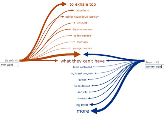 Visualize Google Suggest