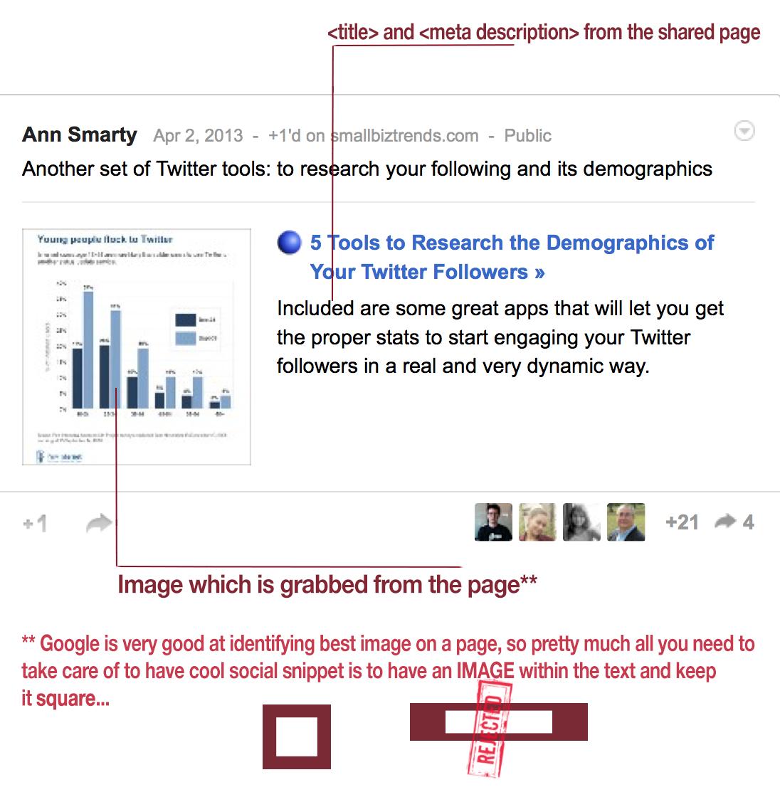 Social snippet Google Plus