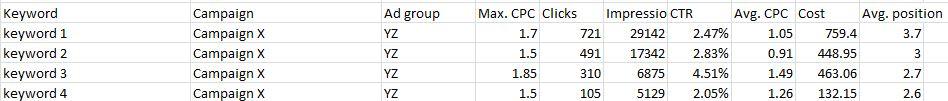 PPC Spreadsheet