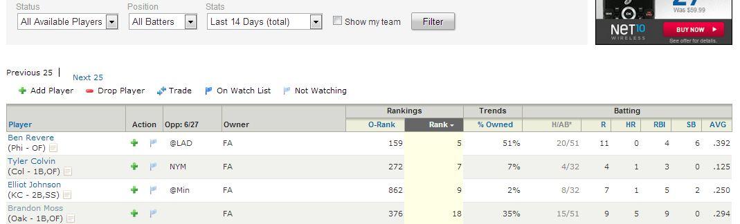 Yahoo! Sports Fantasy Baseball Sorted Players List