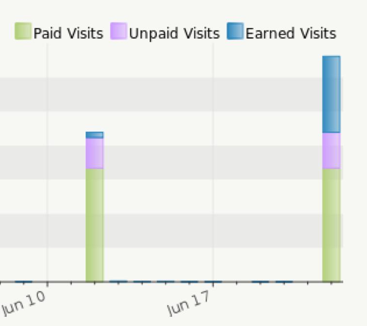 earned clicks growth