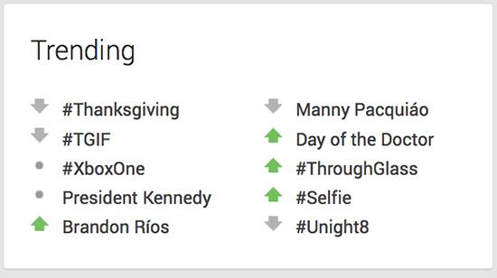 Google Plus trending