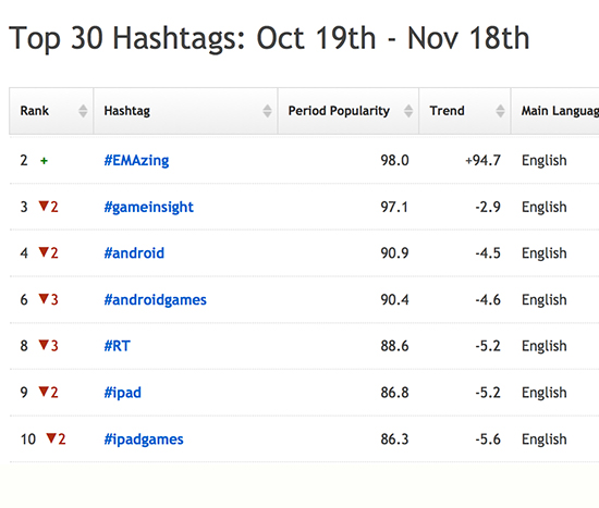 7 examples of successful hashtag campaigns