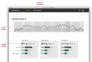 User metrics from UserCycle, a product from RunningLean's Ash Maurya that gives you a lot of measurement and learning capabilities out of the box, so that you can measure customer satisfaction and act to improve it.