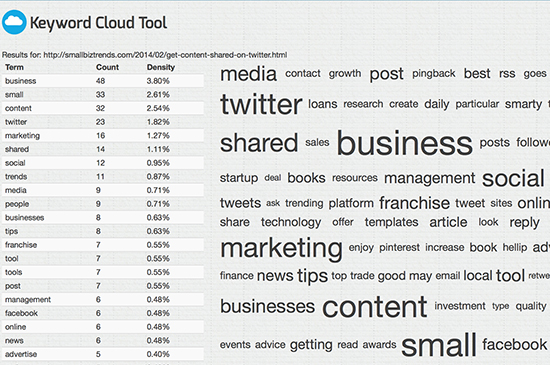 Keyword Cloud Tool