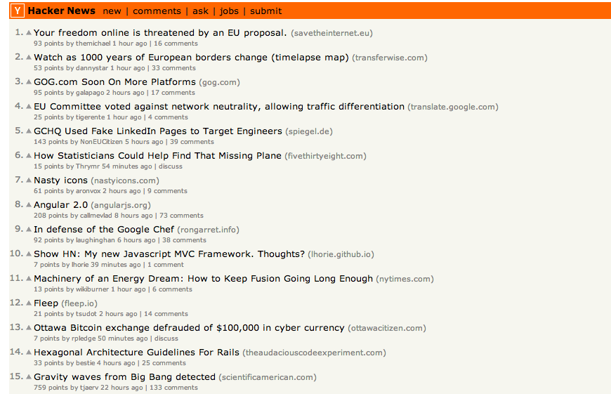 Hacker News is a vote-based social news site,  centered on the interests of the software startup community, and in particular the startup accelerator program, YCombinator. The community often shares great insight into product development, code, tech/geeky matters and startup marketing.