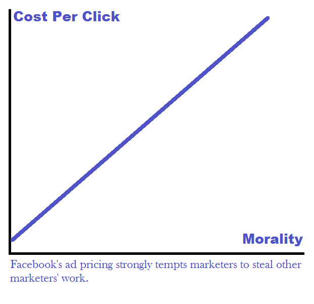 Facebook ad pricing strongly tempts marketers to scrape the audiences of other pages in their field and benefit unfairly from the  money spent by other marketers to acquire an audience, in ads, split testing etc.