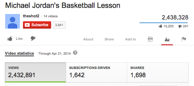 Who better to learn basketball from than perhaps the greatest player of all time, Michael Jordan himself? Well, judging by the subscriber conversion numbers, it seems many people would rather learn from relatively anonymous people.