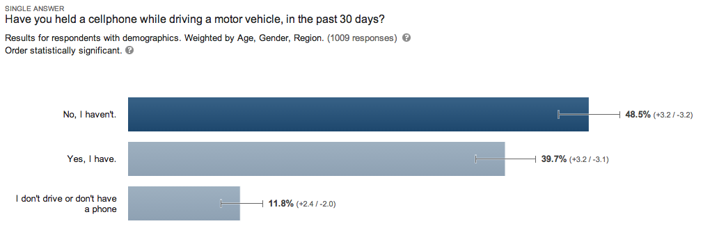 Have you held a cellphone while driving a motor vehicle, in the past 30 days? Results for respondents with demographics. Weighted by Age, Gender, Region. (1009 responses)   Order statistically significant.  No I haven't: 48.5%. Yes I have: 39.7% I don't drive or don't have a phone: 11.7%.