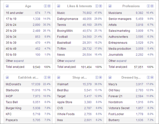 Research the Demographics of Your Twitter Followers