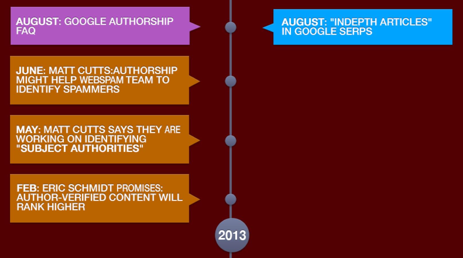 Authorship timeline