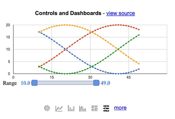 Google Charts