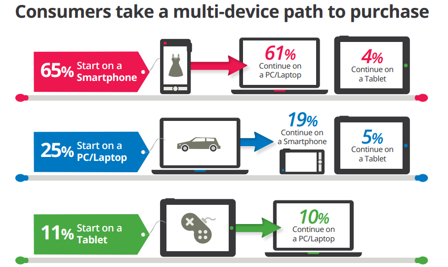 Multi-Device Mobile Marketing