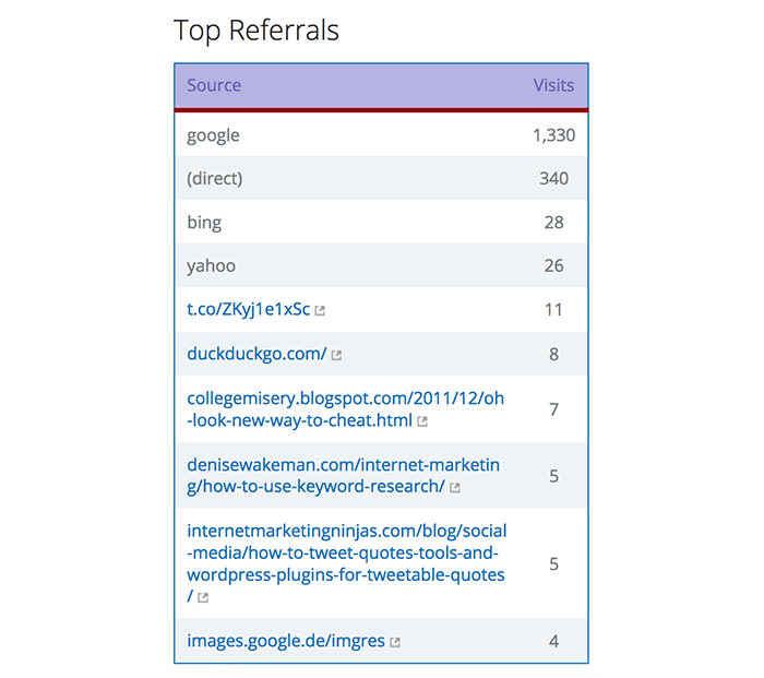 Sumome Google Analytics top referrals