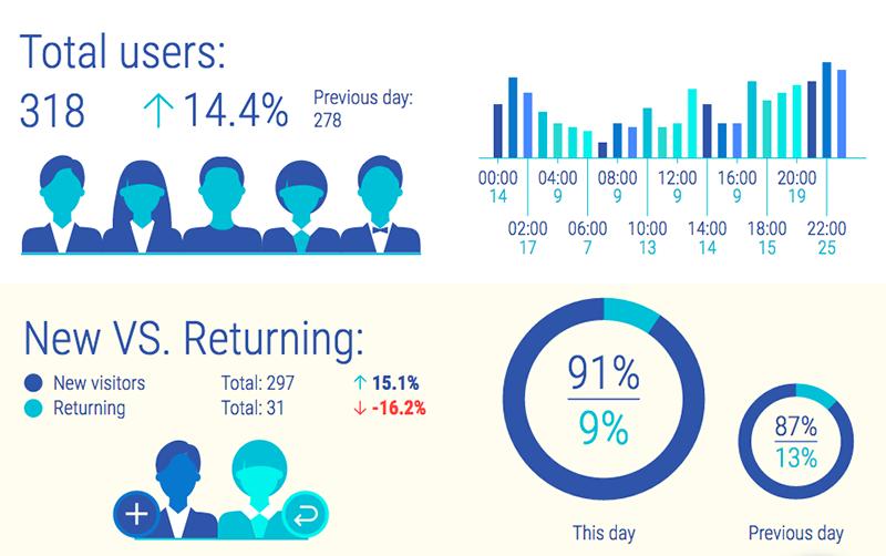 Total users as wekk as new vs returning users