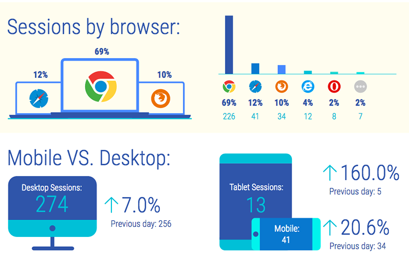 Browsers, mobile vs desktop