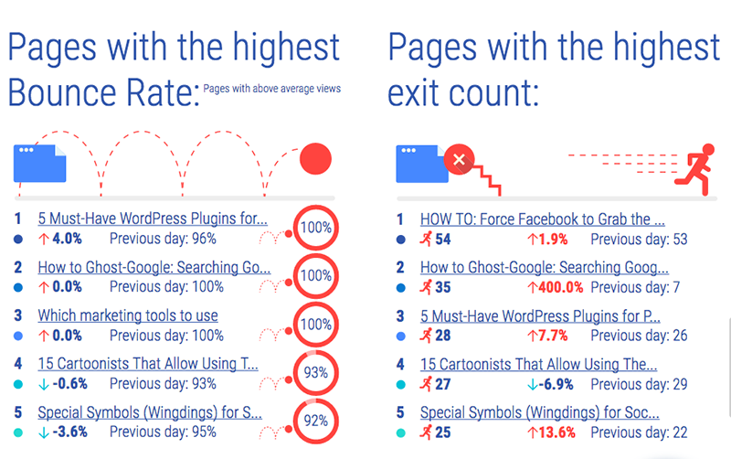 Pages with the highest bounce rate and the highest exit count