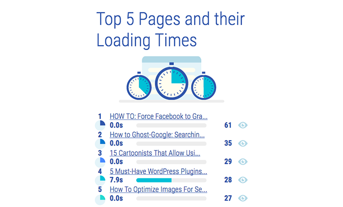 Top 5 pages and their loading time