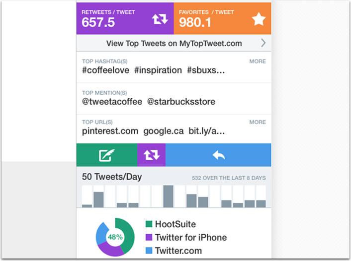 The 10 Most Useful Twitter Tools and Chrome Extensions