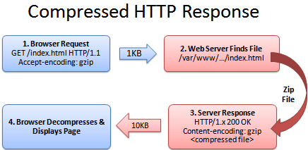 Optimize Your Site With GZIP Compression