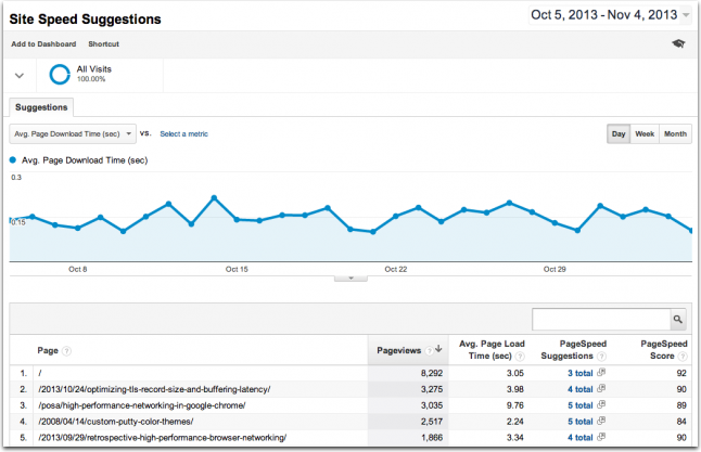 Site speed suggestions are added to Google Analytics