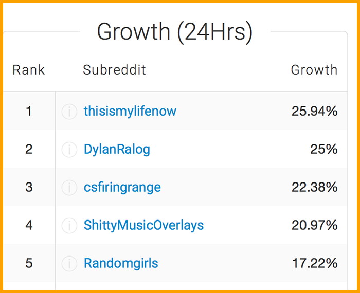 4 Tools to Find Trending Subreddits