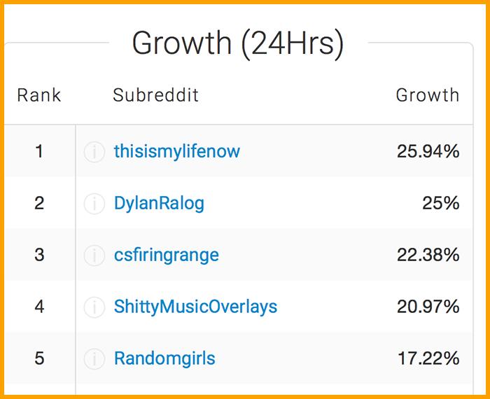 Reddit List