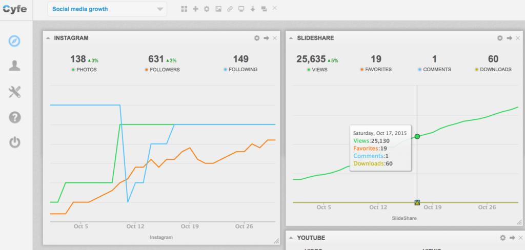 Cyfe social media analytics feature